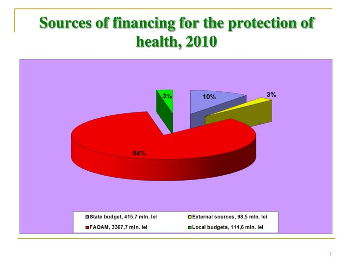 Sources of financing for the protection of health, 2010