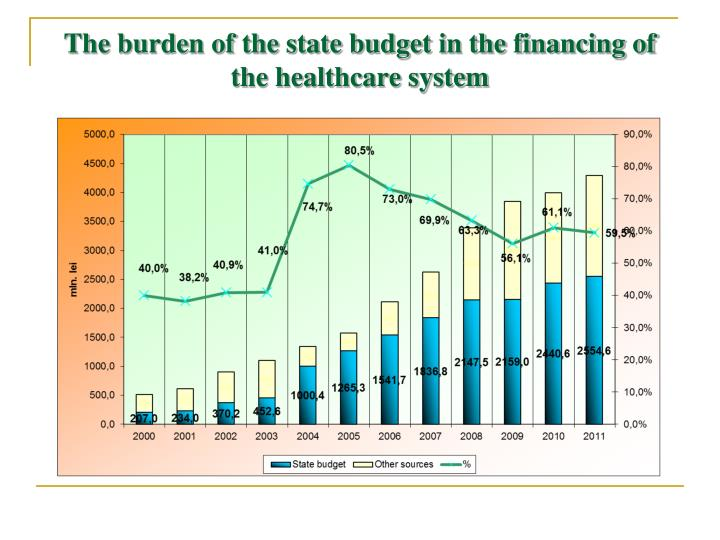 The burden of the state budget in the financing of the healthcare system