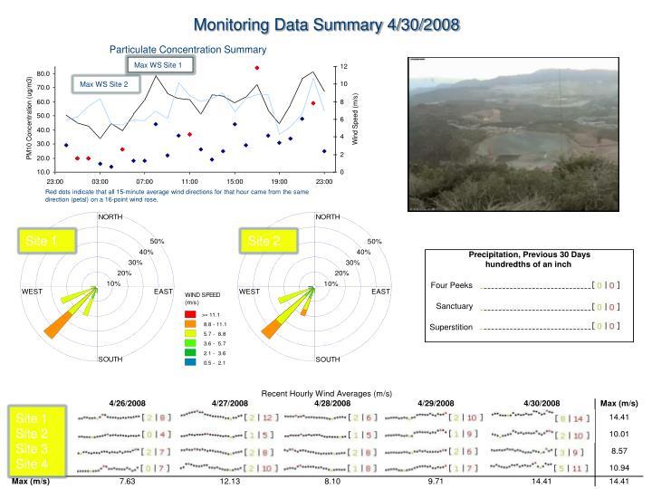 Monitoring Data Summary 4/30/2008