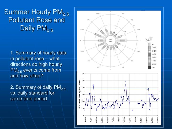 Summer hourly pm 2 5 pollutant rose and daily pm 2 5