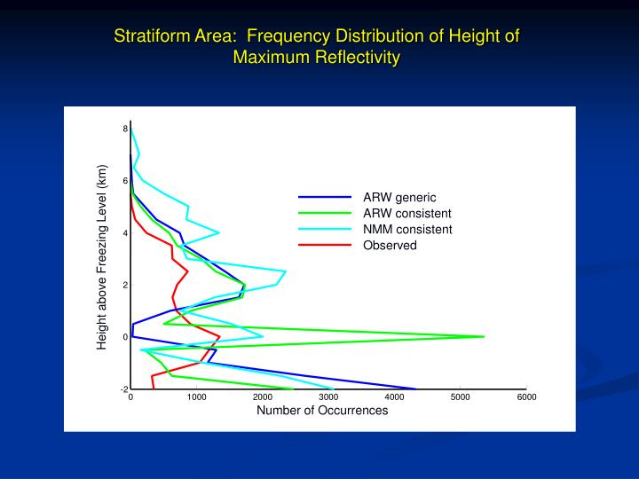 Stratiform Area:  Frequency Distribution of Height of Maximum Reflectivity