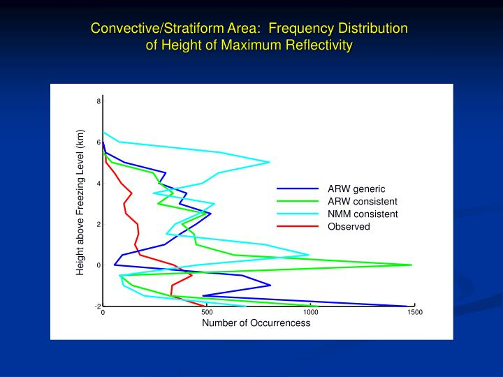 Convective/Stratiform Area:  Frequency Distribution of Height of Maximum Reflectivity