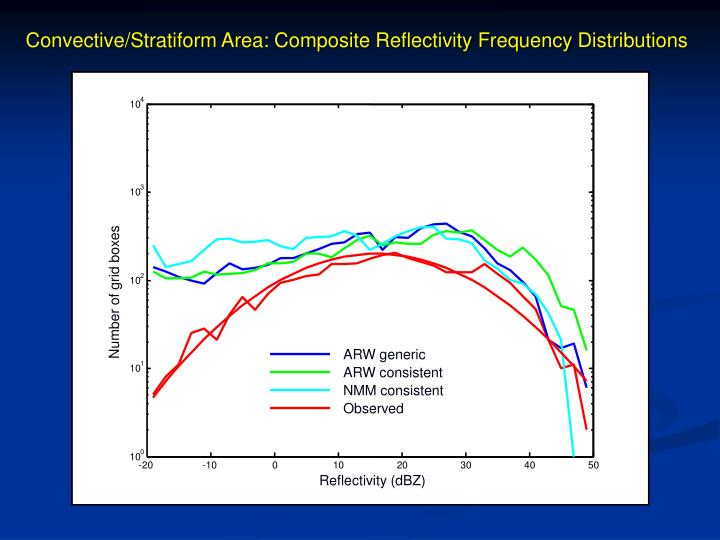 Convective/Stratiform Area: Composite Reflectivity Frequency Distributions