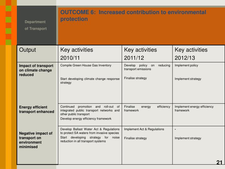 OUTCOME 6:  Increased contribution to environmental protection