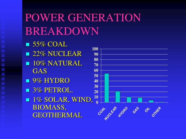 POWER GENERATION BREAKDOWN