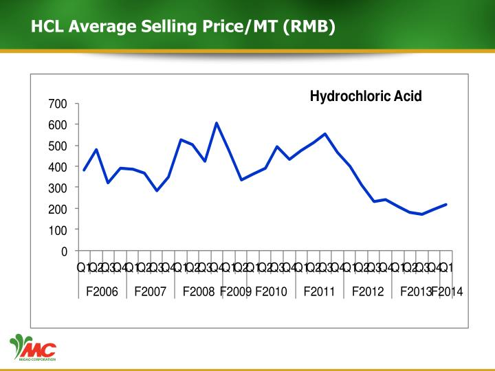 HCL Average Selling Price/MT (RMB)