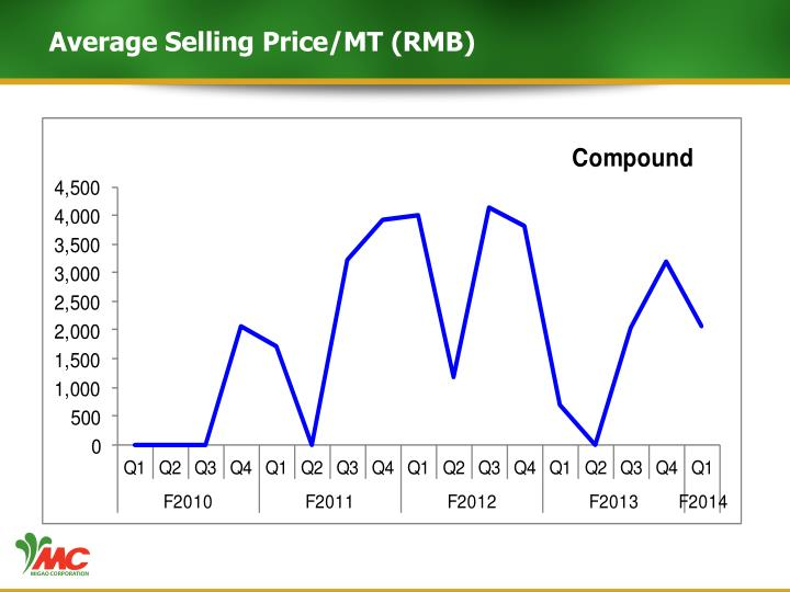 Average Selling Price/MT (RMB)