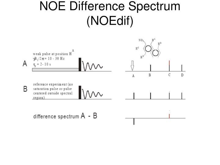 NOE Difference Spectrum