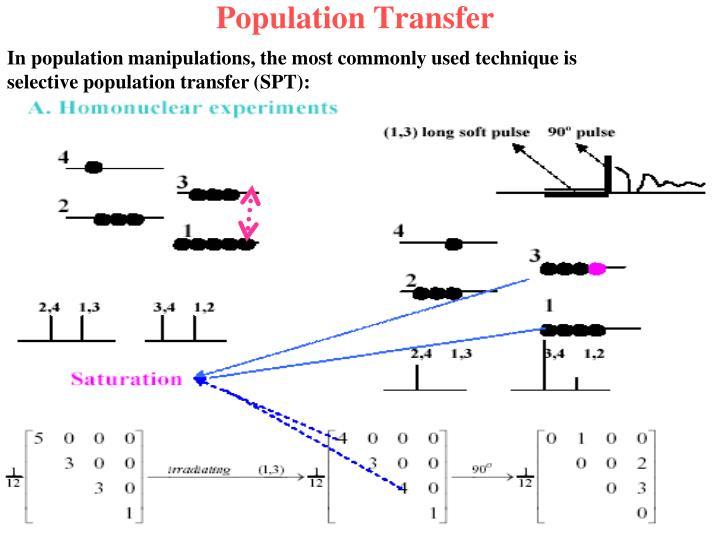 Population transfer