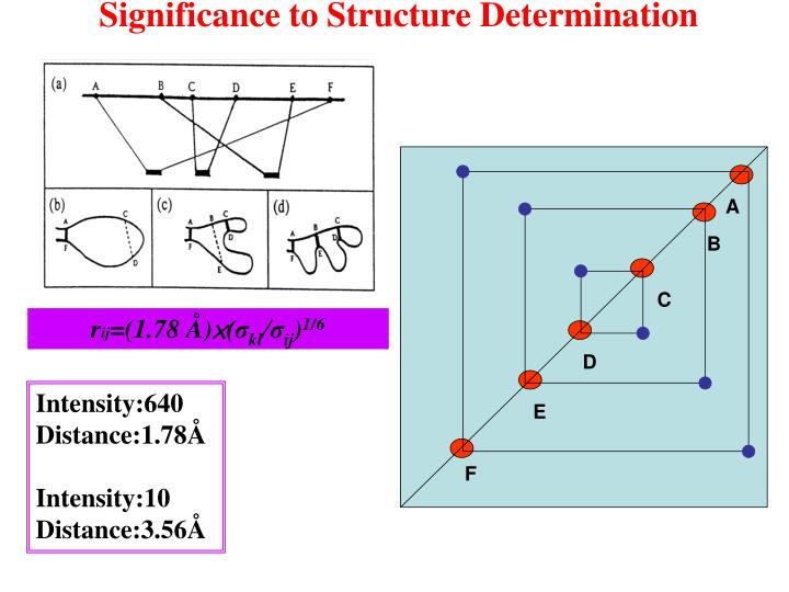 Significance to Structure Determination