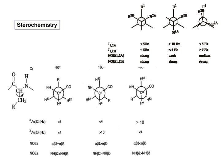 Sterochemistry