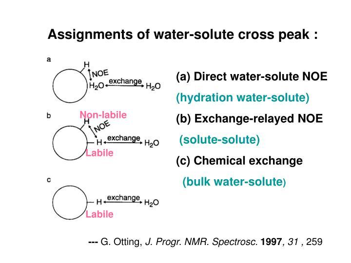 Assignments of water-solute cross peak :