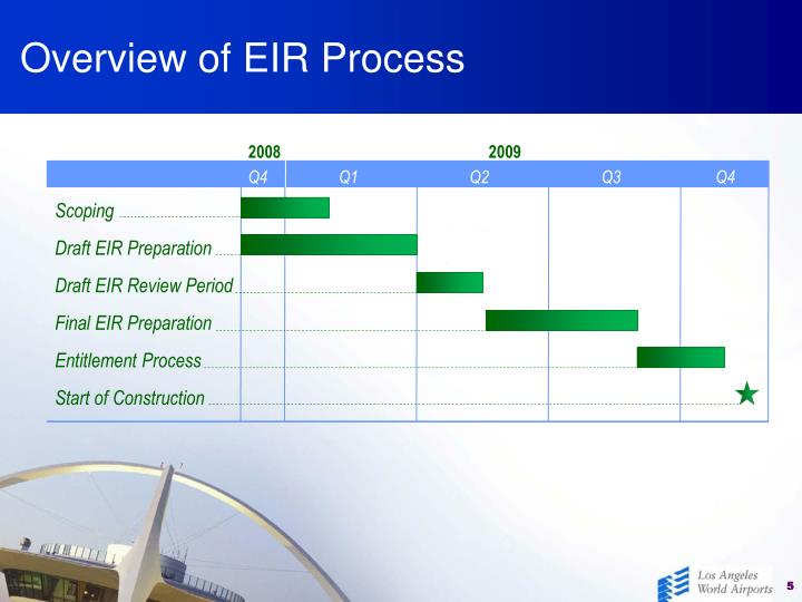 Overview of EIR Process