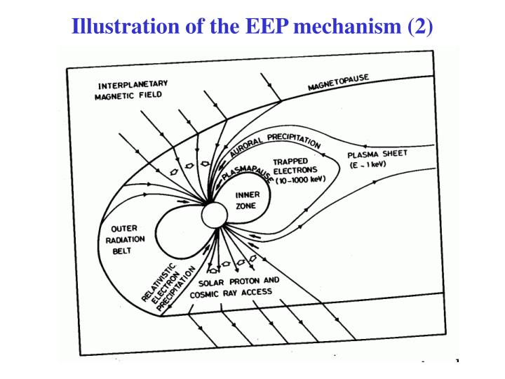 Illustration of the EEP mechanism (2)