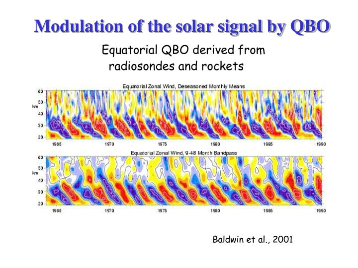 Modulation of the solar signal by QBO