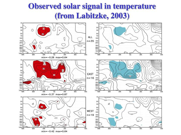 Observed solar signal in temperature