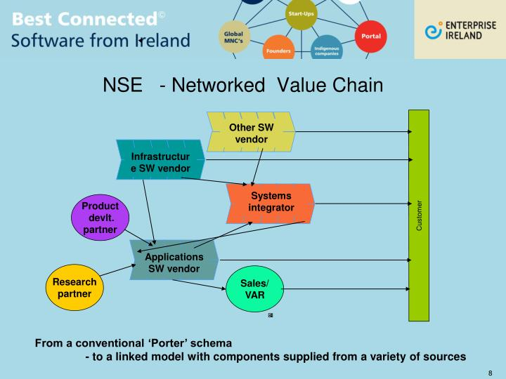 NSE   - Networked  Value Chain