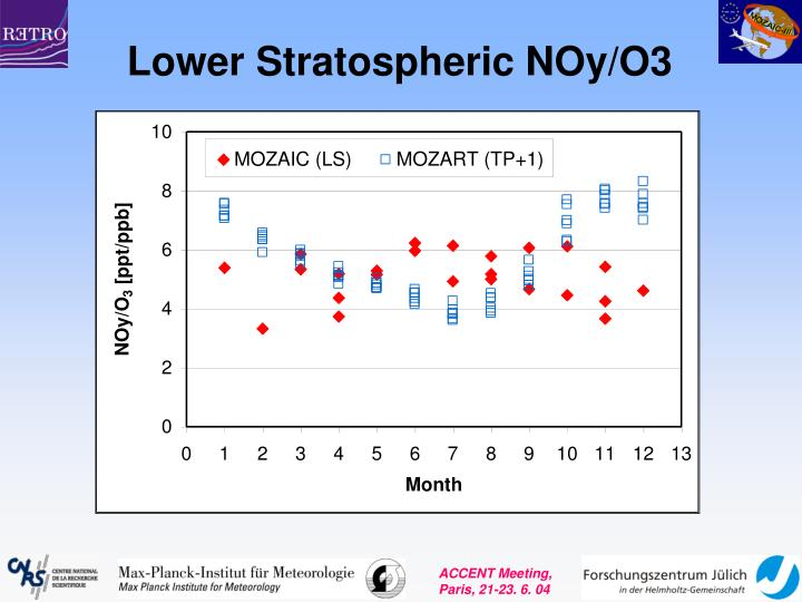 Lower Stratospheric NOy/O3