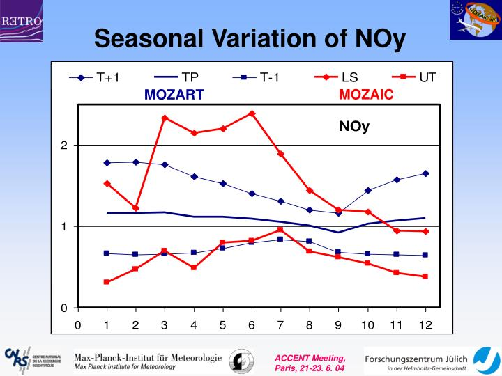 Seasonal Variation of NOy