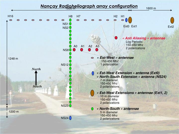 Nançay Radioheliograph array configuration