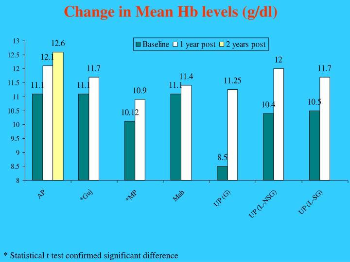 Change in Mean Hb levels (g/dl)