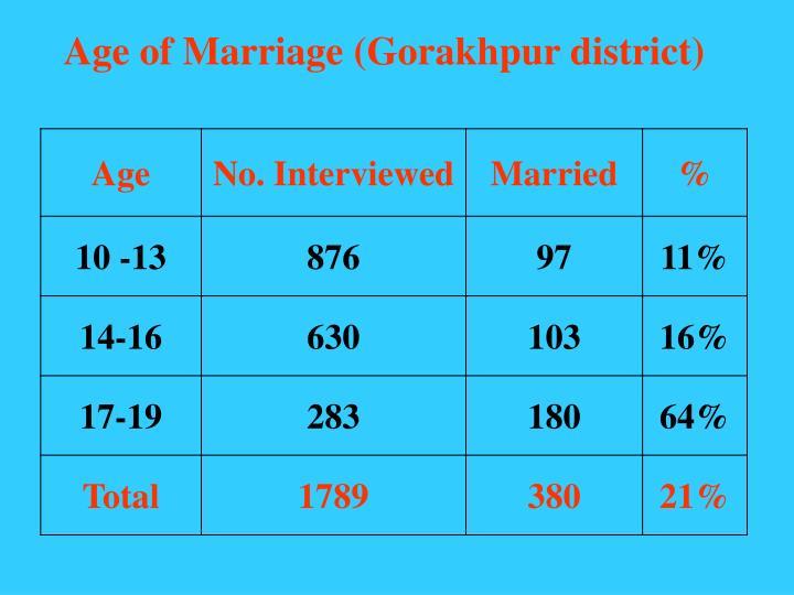 Age of Marriage (Gorakhpur district)