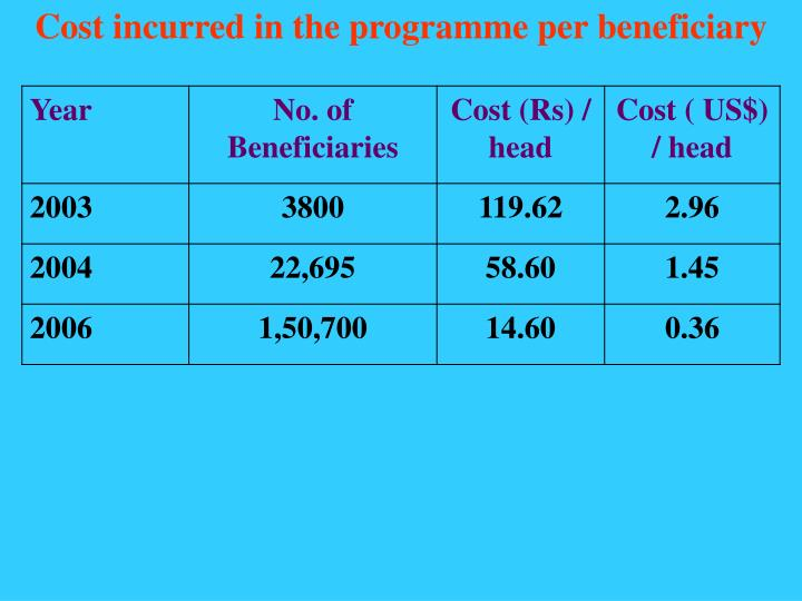 Cost incurred in the programme per beneficiary