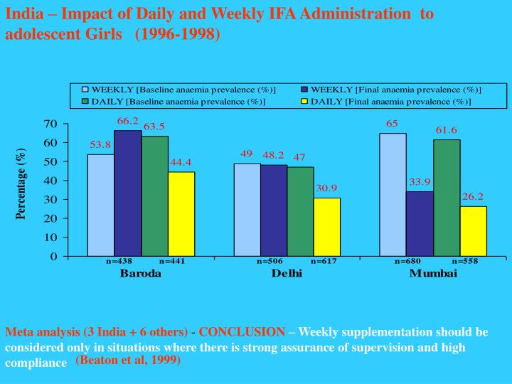 India – Impact of Daily and Weekly IFA Administration  to adolescent Girls   (1996-1998)