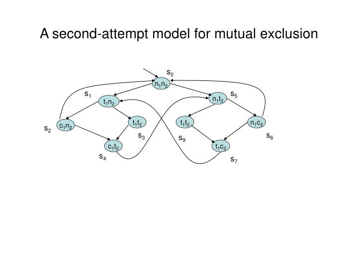 A second-attempt model for mutual exclusion