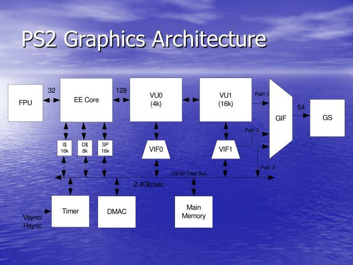 PS2 Graphics Architecture