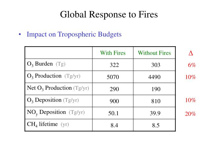 Global Response to Fires