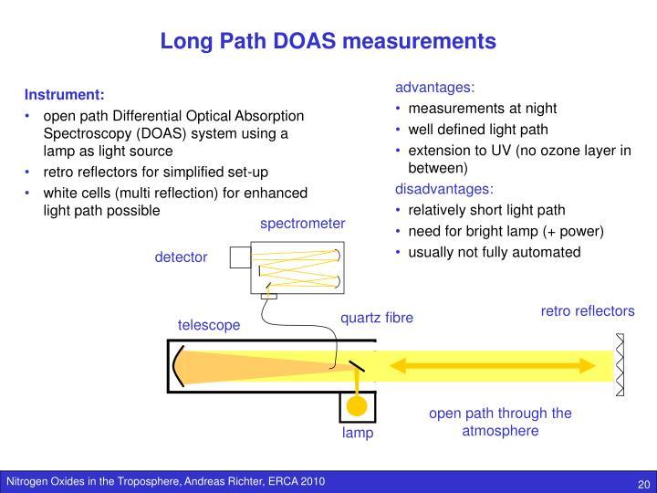 Long Path DOAS measurements