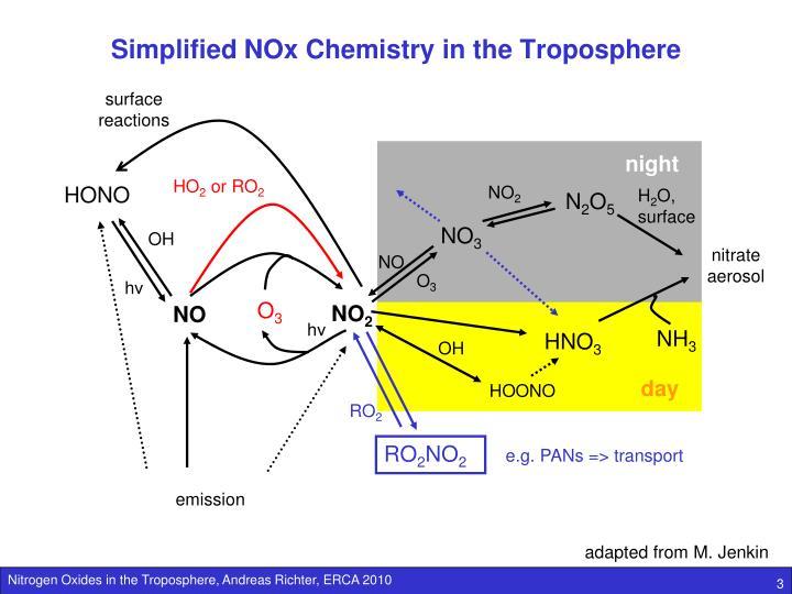 Simplified nox chemistry in the troposphere