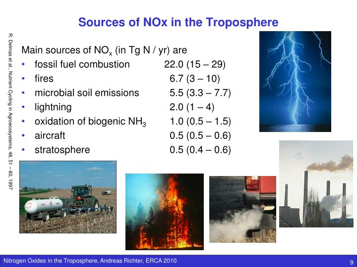 Sources of NOx in the Troposphere