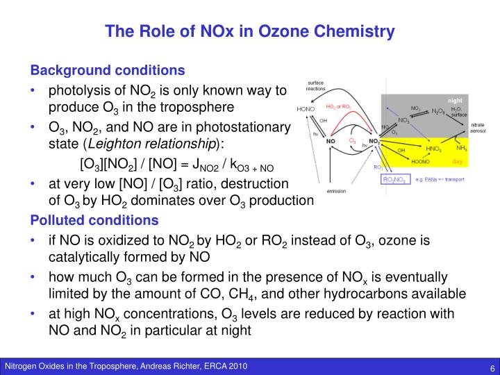 The Role of NOx in Ozone Chemistry