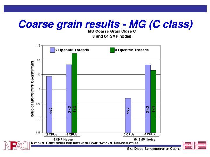 Coarse grain results - MG (C class)