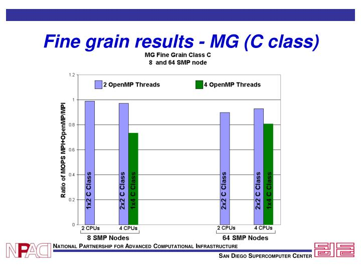 Fine grain results - MG (C class)
