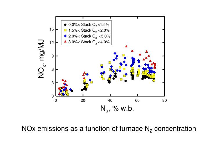 NOx emissions as a function of furnace N