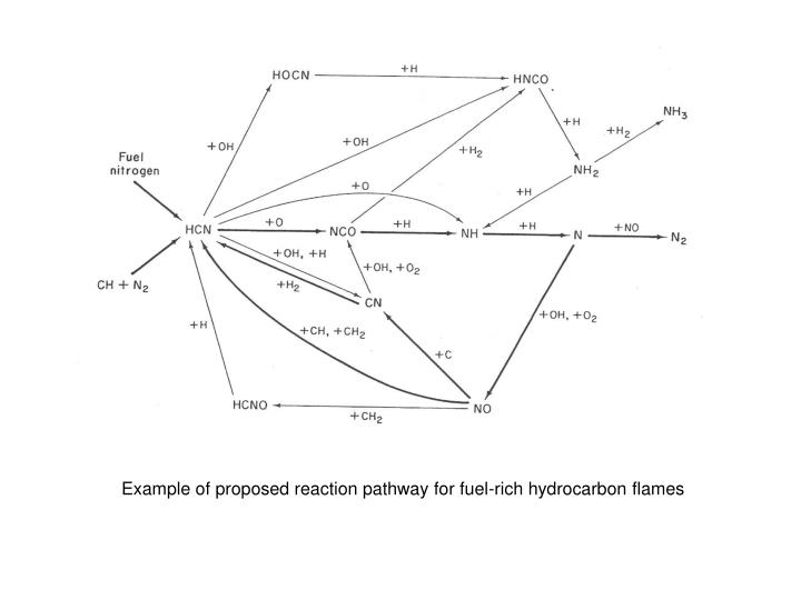 Example of proposed reaction pathway for fuel-rich hydrocarbon flames