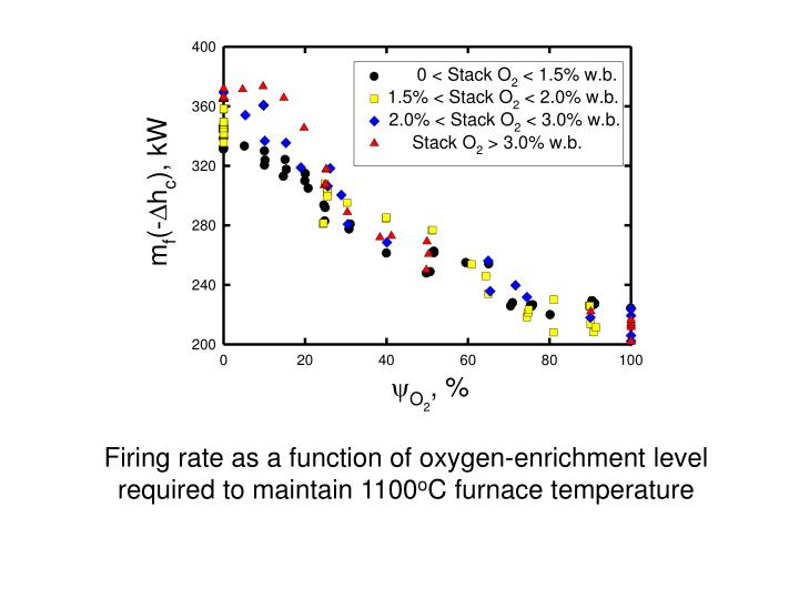 Firing rate as a function of oxygen-enrichment level required to maintain 1100