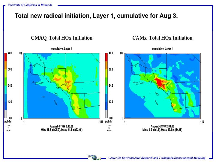 Total new radical initiation, Layer 1, cumulative for Aug 3.