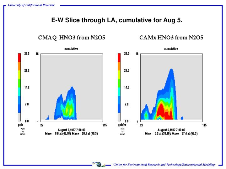 E-W Slice through LA, cumulative for Aug 5.