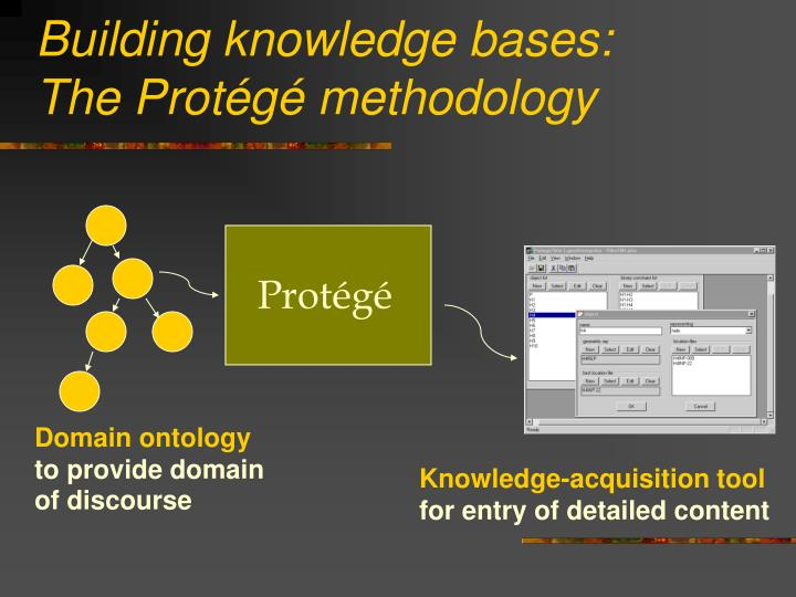 Building knowledge bases: