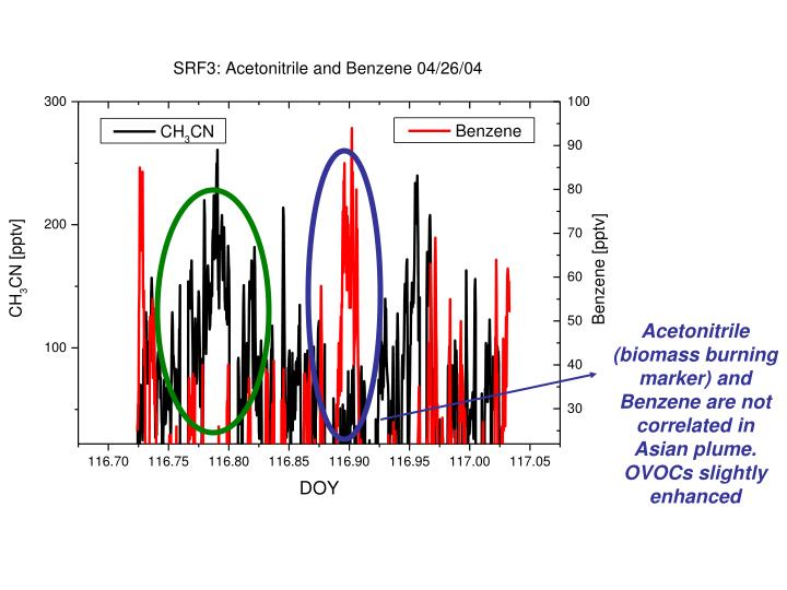 Acetonitrile (biomass burning marker) and Benzene are not correlated in Asian plume. OVOCs slightly enhanced