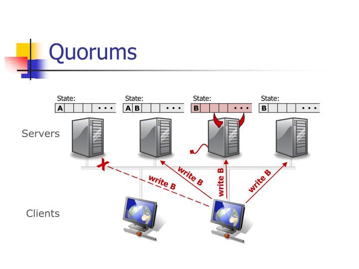 Quorums