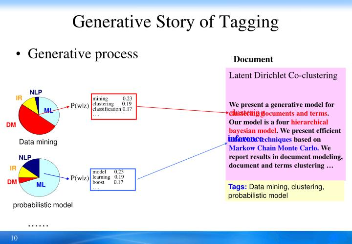 Generative Story of Tagging