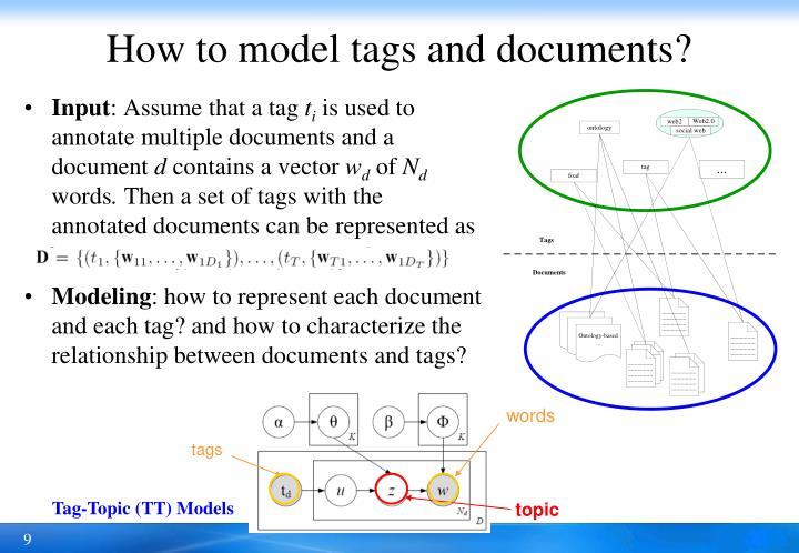 How to model tags and documents?
