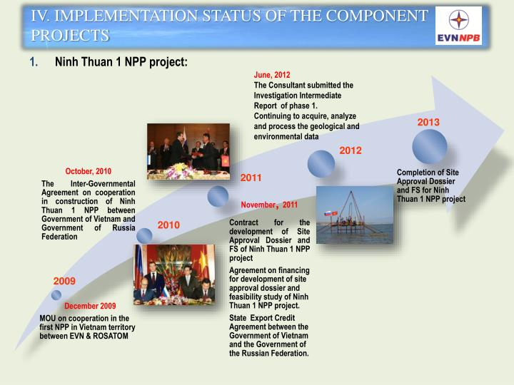 IV. IMPLEMENTATION STATUS OF THE COMPONENT PROJECTS