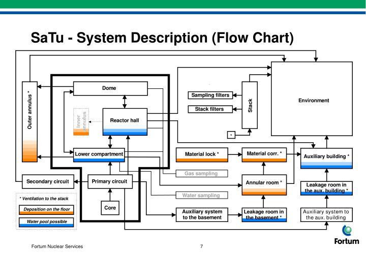 SaTu - System Description (Flow Chart)