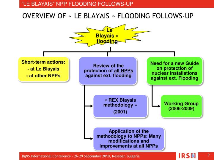 """LE BLAYAIS"" NPP FLOODING FOLLOWS-UP"